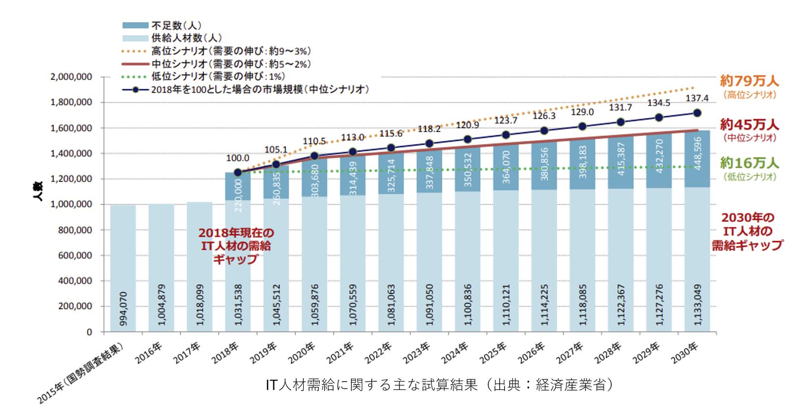 IT人材需給に関する主な試算結果(出典:経済産業省)